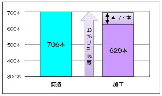 図表4  C工場:2007年4月~12月の1日当たり生産本数