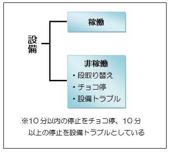 図表5  要素の分類
