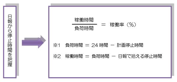 図表7  C工場における稼働率の取得方法及び定義