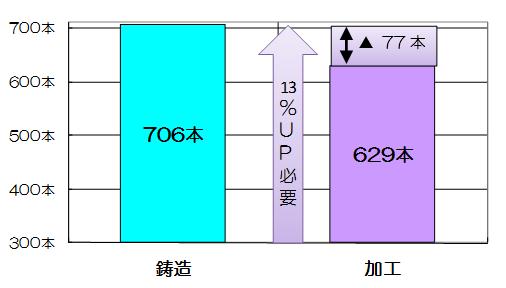 図表2  C工場:2007年4月~12月の2ライン1日当たり生産本数