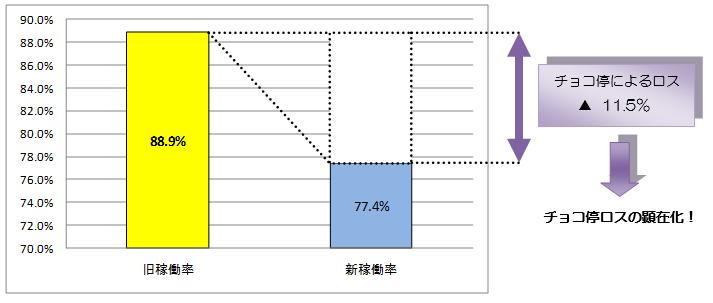 図表3  旧稼働率と新稼働率の比較(加工ラインⅠ:1ヶ月分データ