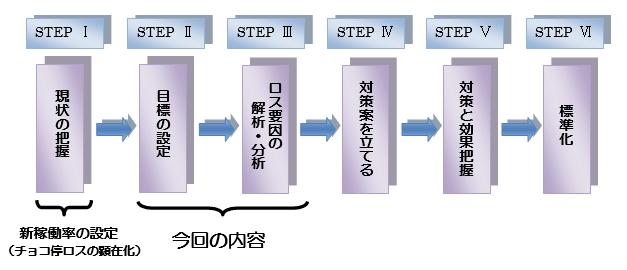 図表4  ロス改善のステップ