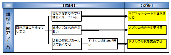 図表8  系統図法の具体例