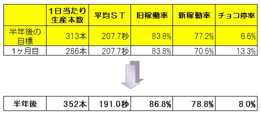 図表9  半年間の結果