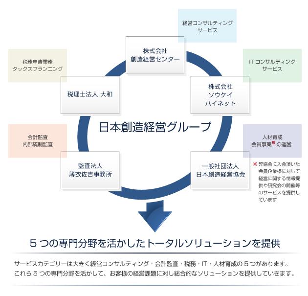 日本創造経営グループ概要図