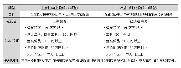 中小企業等経営強化法7